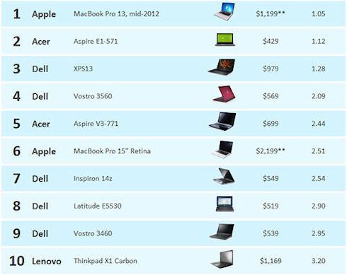 MacBook Pro 13″ – лучшая модель для установки ОС Windows