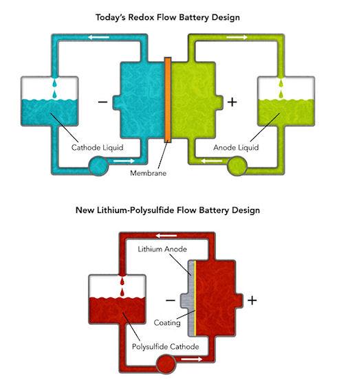 Создана потоковая батарея нового типа