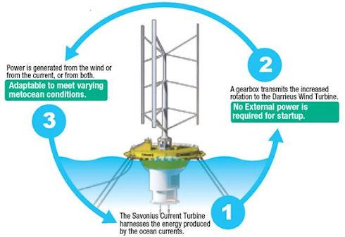 Гибридная турбина для производства электроэнергии
