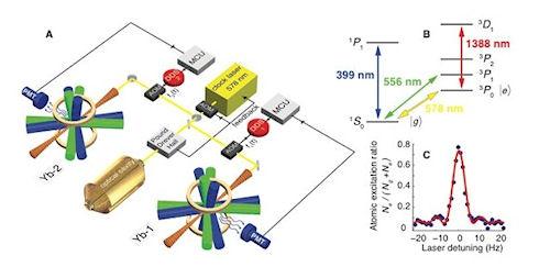 Физики усовершенствовали атомные часы