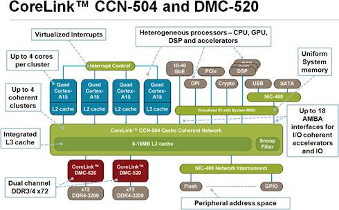 LG Electronics берет на вооружение ARM Cortex-A50