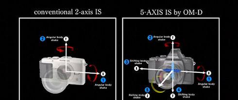 Пятиосевая система стабилизации изображения появится в камерах Sony