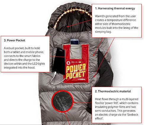 Спальный мешок и шорты зарядят телефон