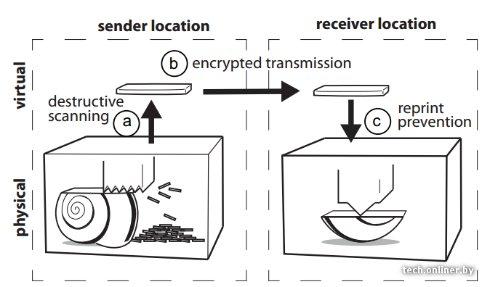 3D-принтеры смогут «телепортировать» объекты