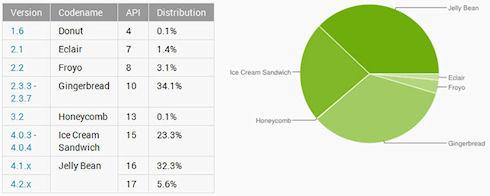 Jelly Bean стала самой популярной версией ОС Android