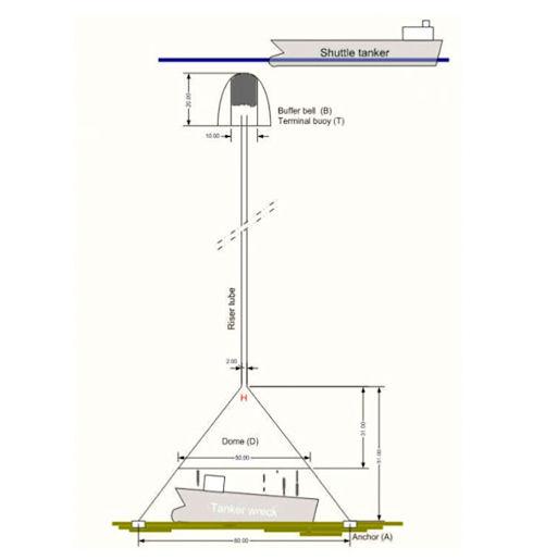 DIFIS – пассивная система сбора нефти