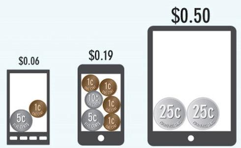 Пользователи Apple тратят втрое больше владельцев Android-гаджетов