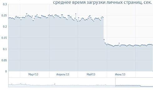 «ВКонтакте» создала собственный язык программирования на базе PHP