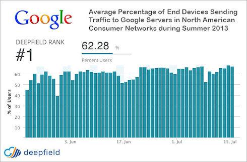 Google «контролирует» четверть интернет-трафика США