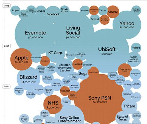 Инфографика систематизировала хакерские атаки