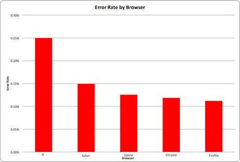 Sauce Labs: Firefox назван самым стабильным браузером
