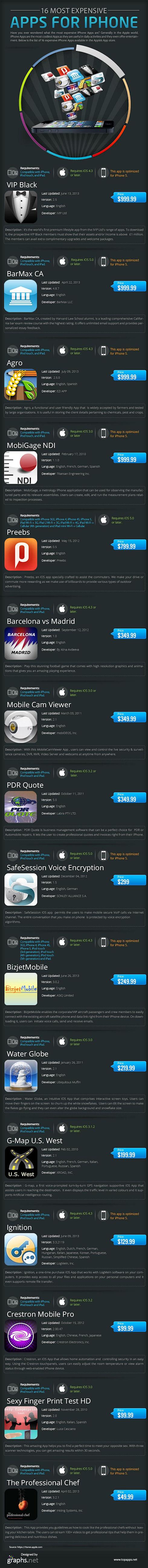 Самые дорогие и бессмысленные приложения в AppStore