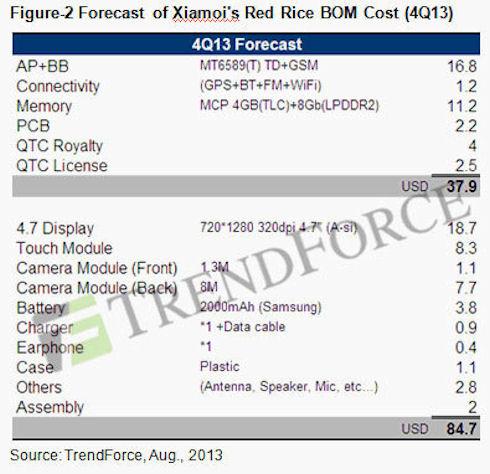 Xiaomi Red Rice – ультрадешевый китайский смартфон