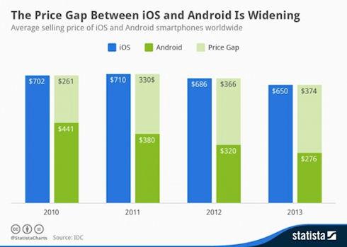 Android смартфоны вдвое дешевле iPhone