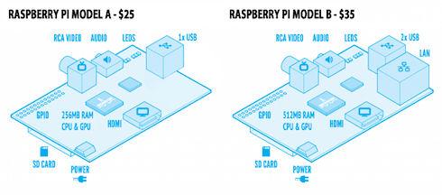 В мире продано 2,5 млн компьютеров Raspberry Pi серии «B»