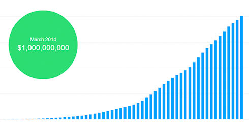 Есть первый миллиард долларов на Kickstarter!