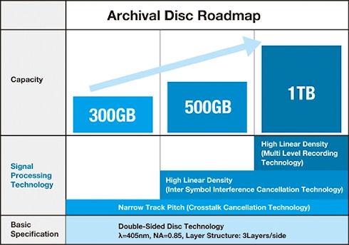 300 гигабайтные оптические диски Archival Disc от Sony и Panasonic