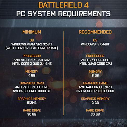 Battlefield 4 потребует 30 Гб на диске и 3 Гб видеопамяти