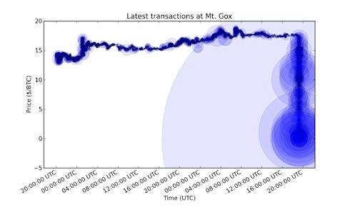 Старейшая биржа Bitcoin Mt.Gox обанкротилась
