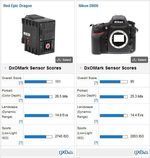 Кинокамера RED Epic Dragon превзошла по тестам зеркалку Nikon D800