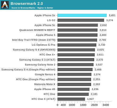 iPhone 5S превзошел по производительности Galaxy S4