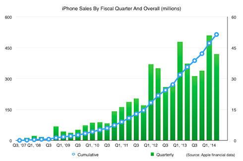 Apple продала 500 млн смартфонов iPhone
