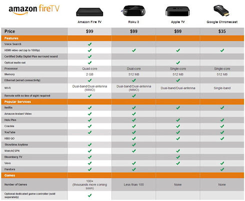 FireTV – мультимедийная ТВ-приставка от Amazon