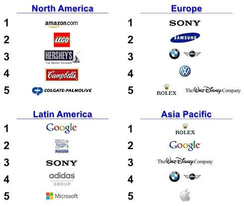 Google признали самой авторитетной компанией года