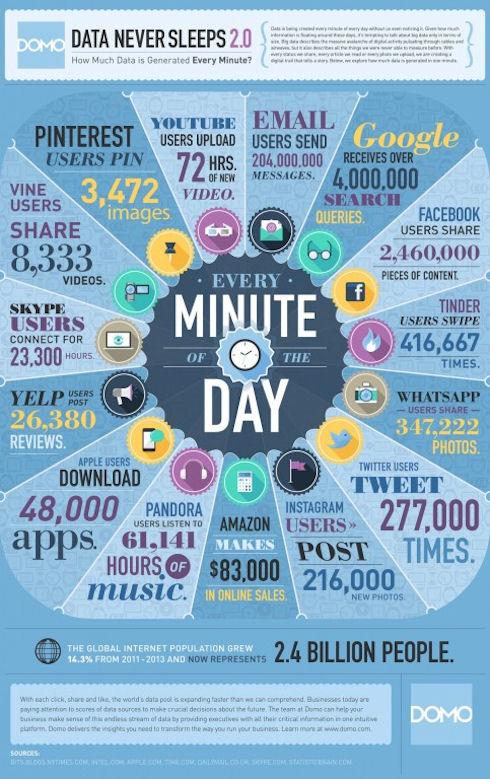 Одна минута в жизни глобальной Сети