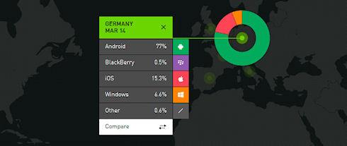 Android – безусловный лидер мирового рынка мобильных систем
