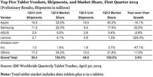 IDC: Рынок планшетов перенасыщен и новые модели покупаются неохотно
