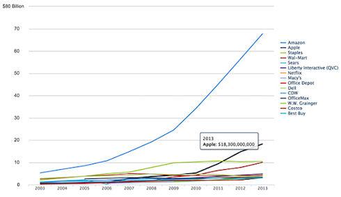 Amazon – мировой лидер розничных интернет-продаж