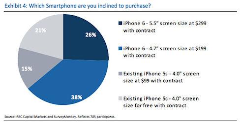iPhone с большим дисплеем может стать новым хитом у поклонников Apple