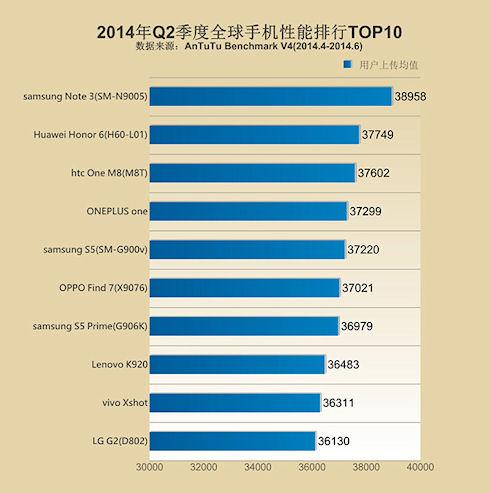 Samsung GalaxyNote 3 стал лидером рейтинга AnTuTu