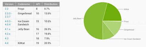 KitKat завоевала 20% рынка Android-гаджетов