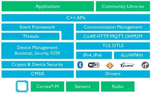 ARM mbed OS объединит «умные» бытовые устройства и подключит их к облаку