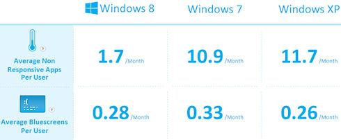 «Синий экран смерти» Windows уходит в прошлое