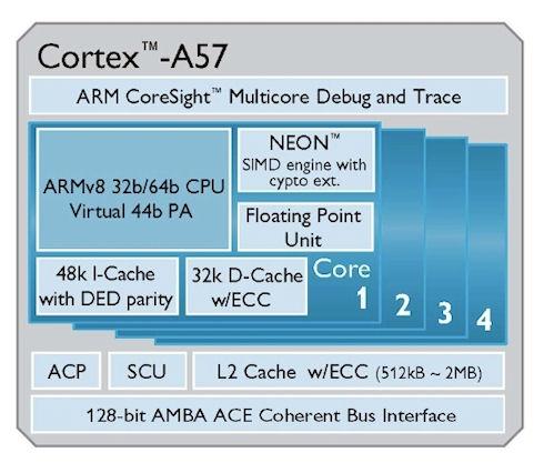 MediaTek может выпустить процессор ARM Cortex-A50 в 2014 году