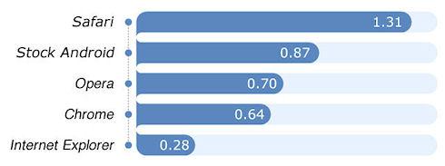 Safari признан лучшим мобильным браузером по версии FixYa