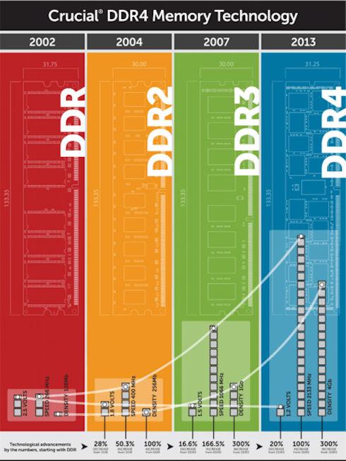 Crucial начнет продажу памяти DDR4 до конца года