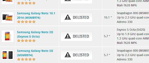 Futuremark исключила HTC One и Galaxy Note 3 из рейтинга теста 3DMark