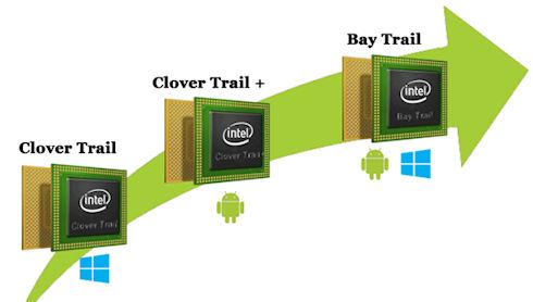 Intel готовит целый букет процессоров для мобильных гаджетов в 2014 году