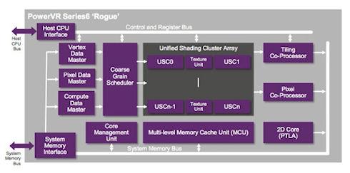 PowerVR Series6XT – новые графические чипы для систем на кристалле