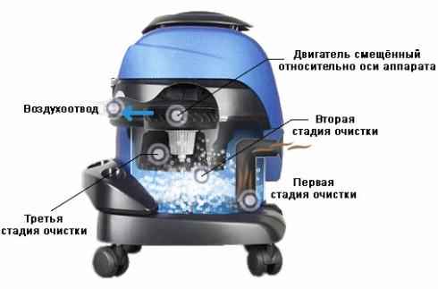 Пылесосы с аквафильтрами и их особенности
