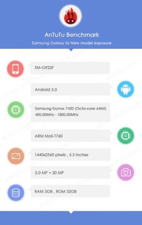 AnTuTu раскрыл характеристики Galaxy S6 от Samsung