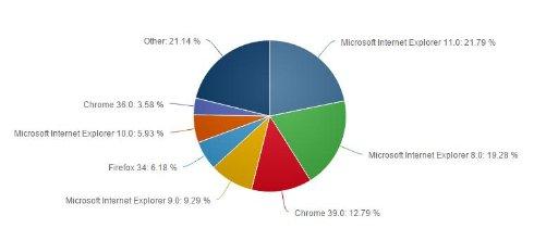 Internet Explorer удерживает звание самого популярного браузера
