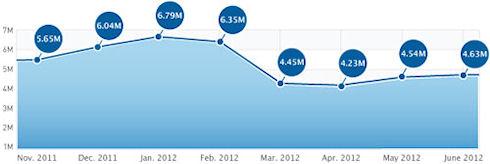 Скачивание iOS-приложений увеличилось почти на 2%