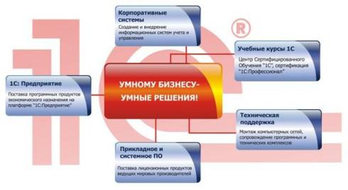 Система обслуживания клиентов 1С