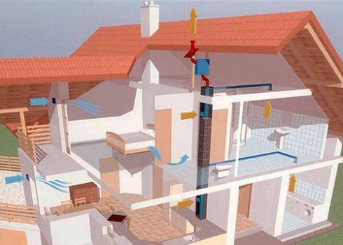 Основные понятия вентиляционной системы в доме