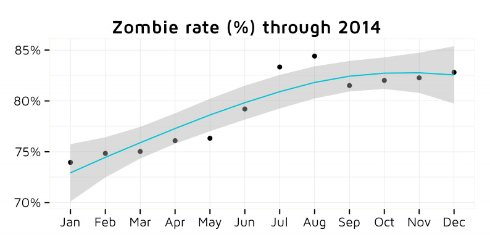Подавляющее большинство программ в App Store отнесли к «зомби-приложениям»